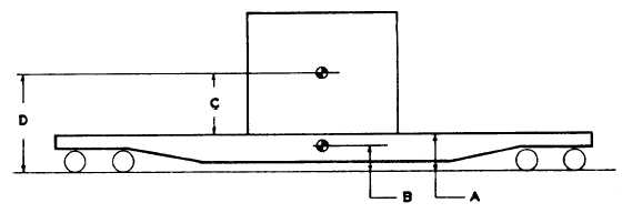 Procedures For Determining Combined Center Of Gravity Of Load On Car